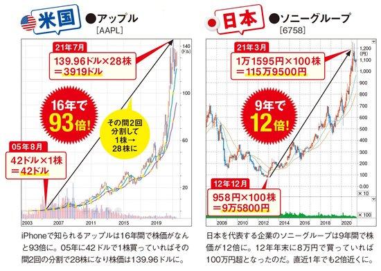 株価が長期で大幅高になった銘柄も!