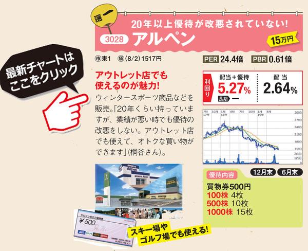 優待名人・桐谷さんがおすすめするアルペンの最新株価はこちら!