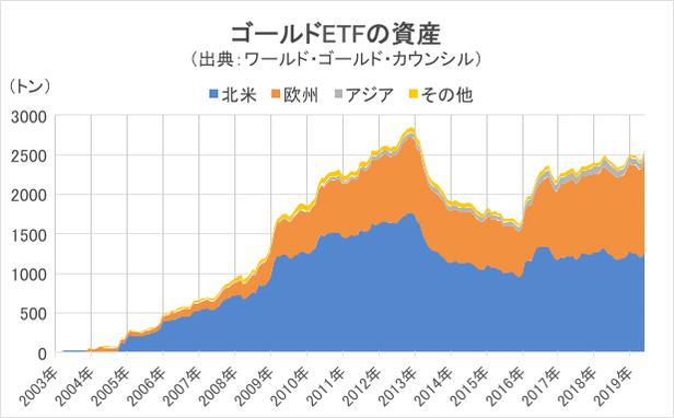 ゴールドETFの資産チャート