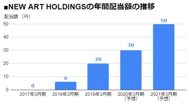 NEW ART HOLDINGS(7638)の年間配当額の推移