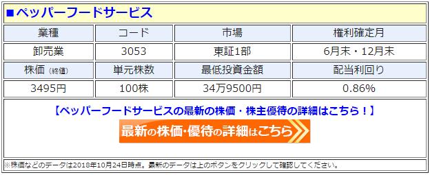 ペッパーフードサービス(3053)の最新の株価
