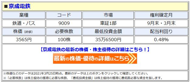 京成電鉄の最新株価はこちら!