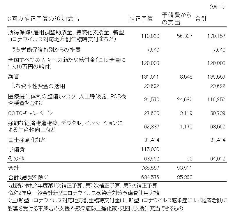 3回の補正予算の追加歳出