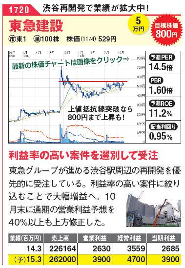 東急グループが進める渋谷駅周辺の再開発を優先的に受注している。利益率の高い案件に絞り 込むことで大幅増益へ。10月末に通期の営業利益予想を40%以上も上方修正した。東急建設の最新株価チャートはこちら!(SBI証券の株価チャートページに遷移します)