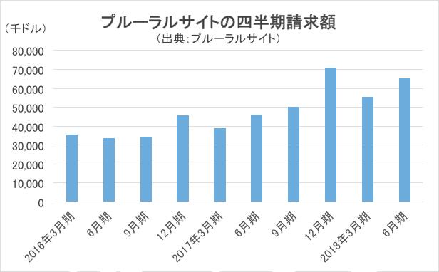 プルーラルサイトの四半期請求額の推移グラフ