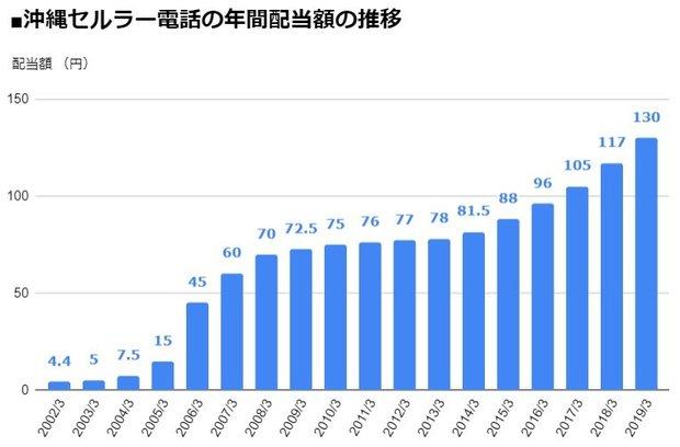 沖縄セルラー電話(9436)の年間配当額の推移