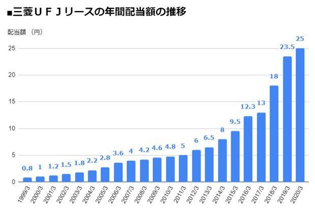 三菱UFJリース(8593)の年間配当額の推移