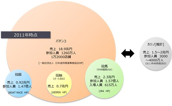日本のギャンブル依存率は世界で突出!<br />日本で統合型リゾートは解禁すべきか?