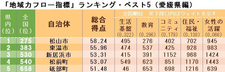 「地域力フロー指標」ランキング・ベスト5(愛媛県編)