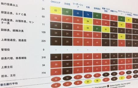 新生銀行に組織健全度「世界最低レベル」の痛烈評価