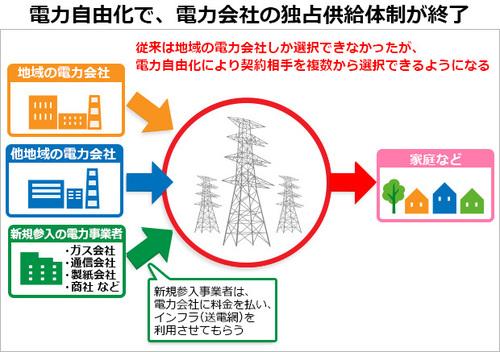 電力の自由化で、電力会社の独占供給体制が終了