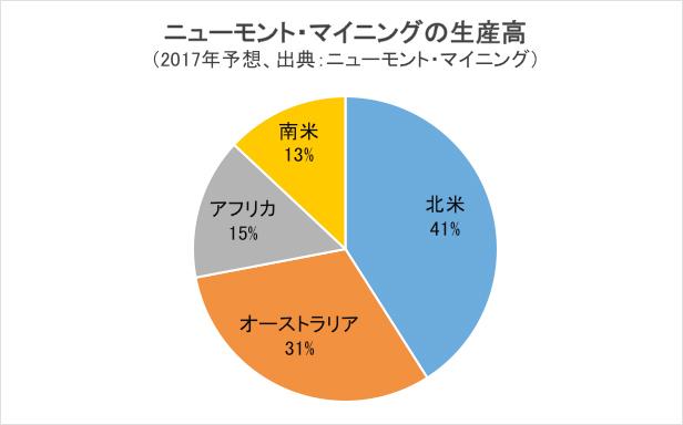 ニューモント・マイニングの生産高/円グラフ