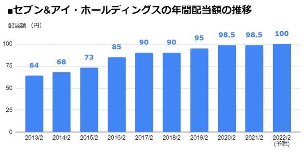 セブン&アイ・ホールディングス(3382)の年間配当額の推移