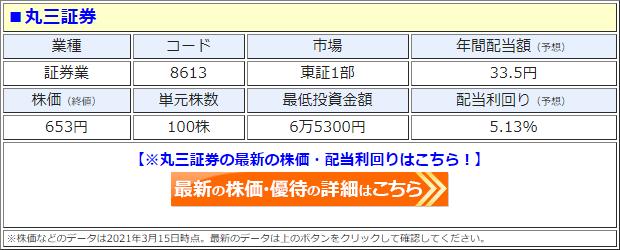 丸三証券(8613)の株価