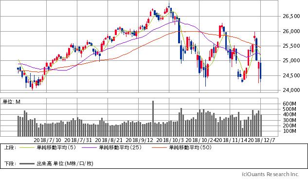 ダウ工業株価平均指数(NYダウ)チャート
