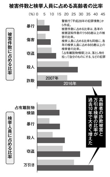 被害件数と検挙人員に占める高齢者の比率
