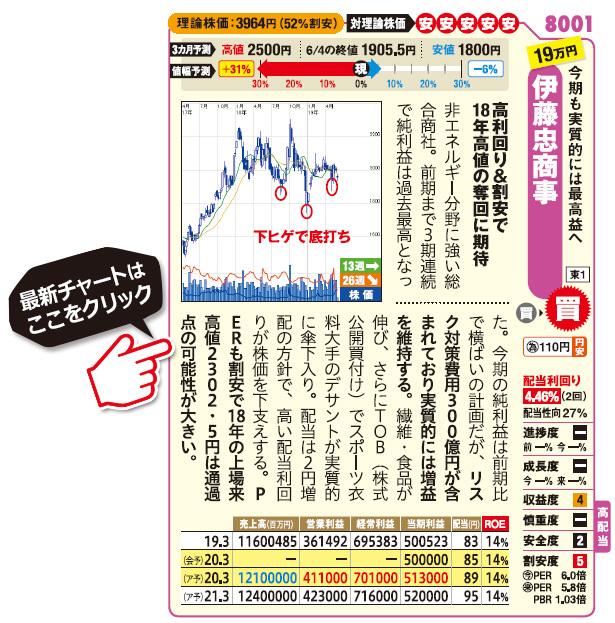 伊藤忠商事(8001)の最新株価はこちら!