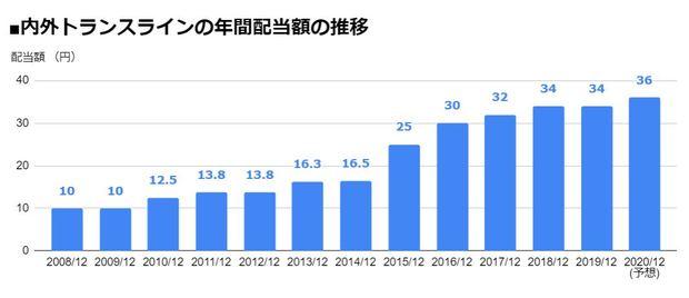 内外トランスライン(9384)の年間配当額の推移