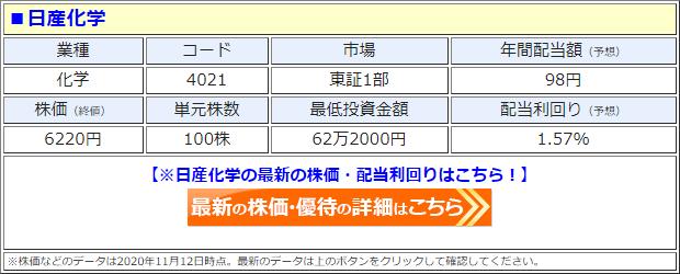 日産化学(4021)の株価