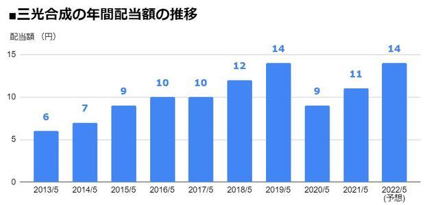 三光合成(7888)の年間配当額の推移