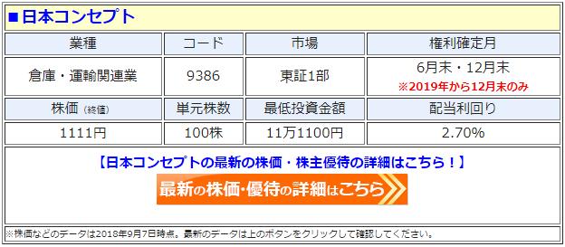 日本コンセプト(9386)の最新の株価