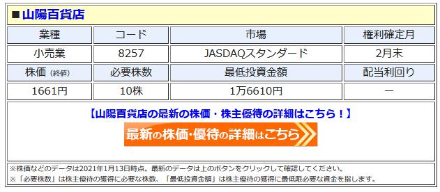 山陽百貨店の最新株価はこちら!