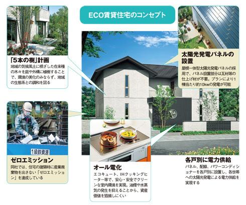 ECO賃貸住宅のコンセプト