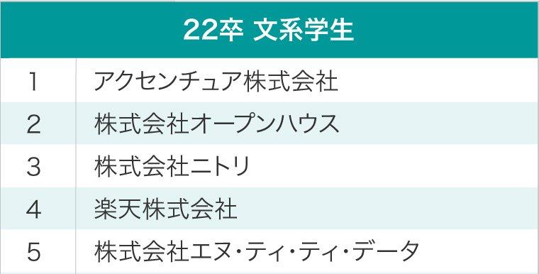 文系学生 就職注目企業ランキング ベスト5