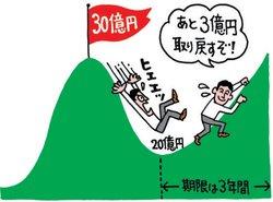 2018年で10億円の損をするも、2019年に7億円分は回復。