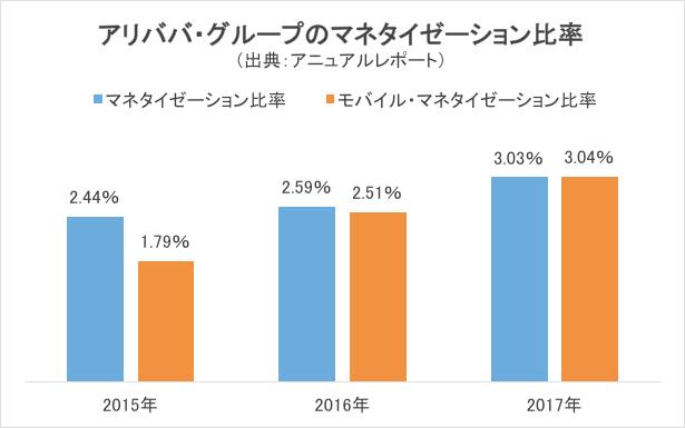 アリババ・グループのマネタイゼーション比率