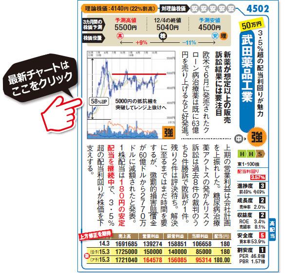 武田薬品工業(4502)の最新株価チャートはこちら!(SBI証券株価チャート画面に遷移します)