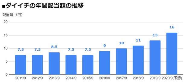 ダイイチ(7643)の年間配当額の推移