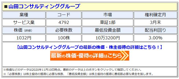 山田コンサルティンググループの最新株価はこちら!