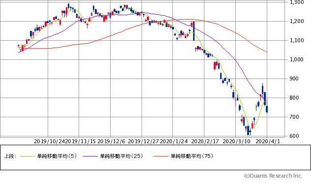 旭化成(3407)チャート/日足・6カ月(出典:SBI証券公式サイト) ※画像をクリックすると最新のチャートへ飛びます