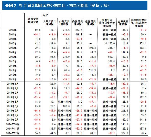"""2014年の実質GDPから見える""""減速""""中国経済の真実"""