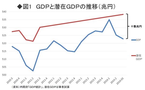 「リカードの中立命題」が大好きな<br />黒田総裁らの増税論者は否定された