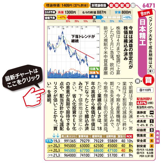 日本精工(6471)の最新株価はこちら!
