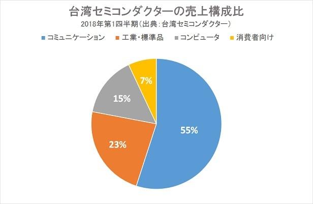 台湾セミコンダクターの最新チャートはこちら!
