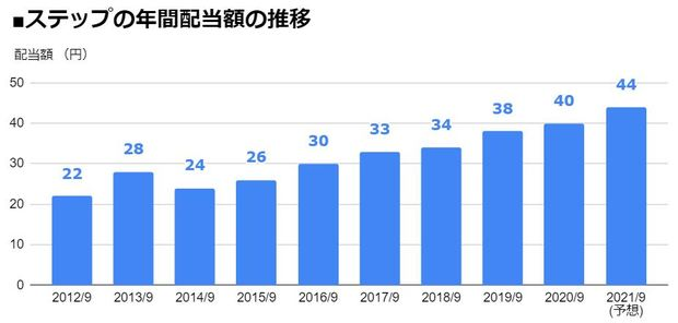 ステップ(9795)の年間配当額の推移
