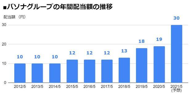 パソナグループ(2168)の年間配当額の推移