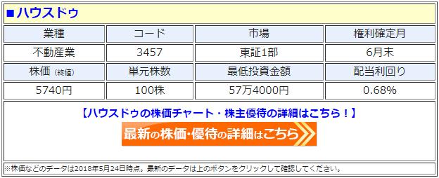 ハウスドゥ(3457)の最新の株価