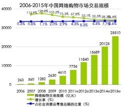 若者の起業ブームで変わりゆく中国の都市と農村<br />背景に拡大し続けるオンラインショッピング
