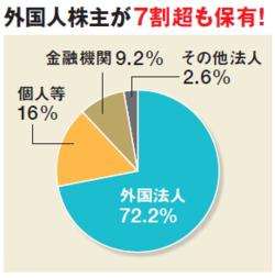 外国人株主が7割超!