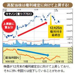 たったの2万円で買える高配当株
