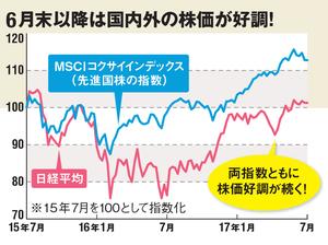 6月末以降は国内外の株価が好調