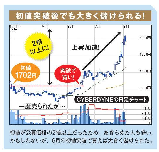 のIPO株のスター株CYBERDYNE(サイバーダイン:7779)の場合、IPOでの初値が公募価格の2倍以上だったため、あきらめた人も多いかもしれないが、6月の初値突破で買えば大きく儲けられた