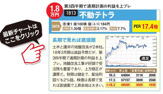 不動テトラの最新株価はこちら!