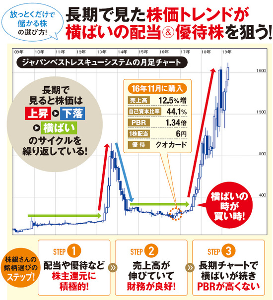 ジャパンベストレスキューシステム月足チャート