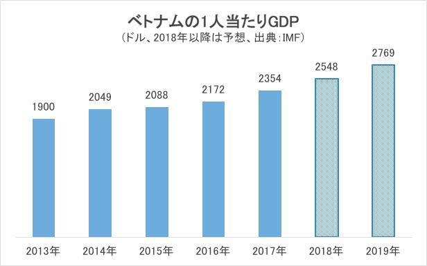 ベトナムの1人当たりのGDP推移