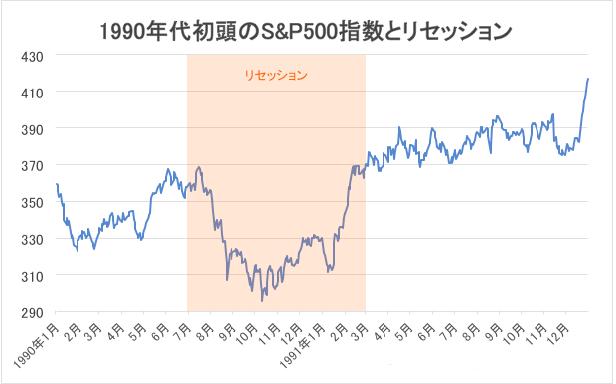 1990年代初頭のS&P500指数とリセッション・チャート
